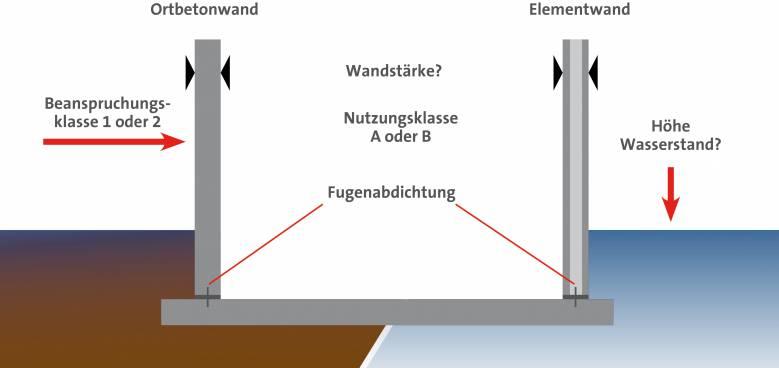 anwendungsseite wasserundurchlaessige betonbauwerke wu wanne nachbau 2019