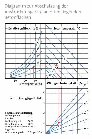 kategorieseite cem grafik diagramm zur abschaetzung der austrocknungsrate an offen liegenden betonflaechen