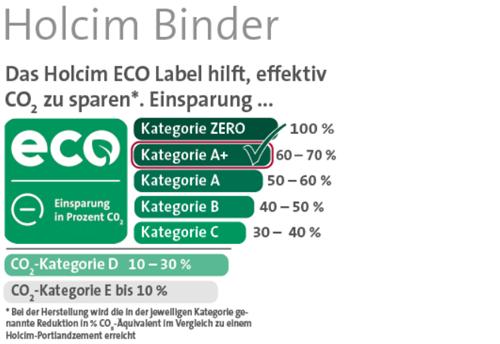 Holcim ECO Label Kategorie A+ Binder 500x344
