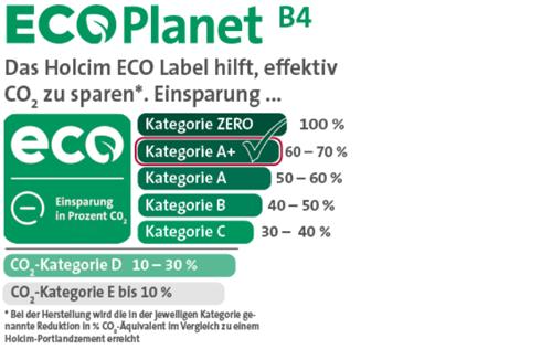 Holcim ECO Label Kategorie A + ECOplanet B4 500x316