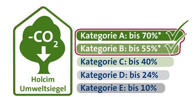 Umweltsiegel Web Kategorie A und B Duo 3 N und N LH