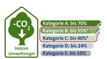 Umweltsiegel Web Kategorie B und C Duo 4 N und N NA