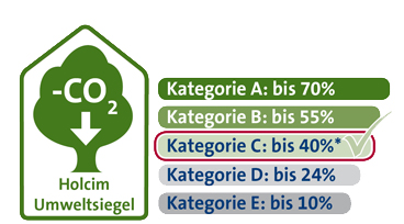 Umweltsiegel Web Kategorie C