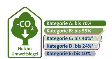 Umweltsiegel Web Kategorie C und D Trass Fluvio 5 R und Ferro 4 R
