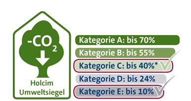 Umweltsiegel Web Kategorie C und E Ferro 4 N und N NA