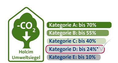 Umweltsiegel Web Kategorie D