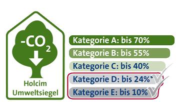 Umweltsiegel web Kategorie D und E