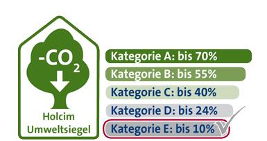 Umweltsiegel Web Kategorie E